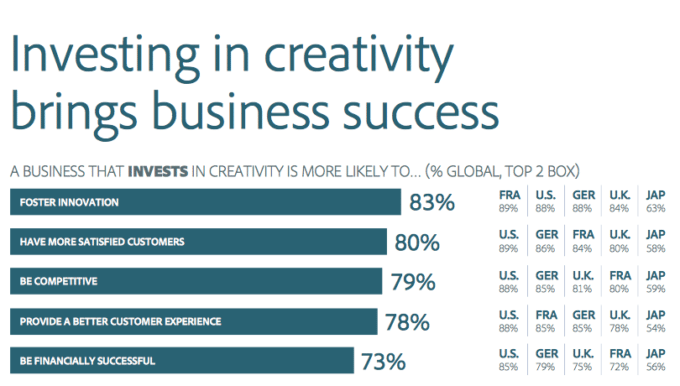 investing in creativity brings success