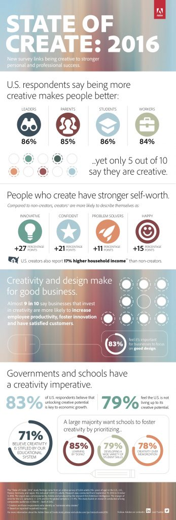 State of Create - Adobe's study about creativity